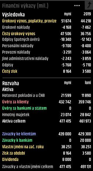 Bankovni simulace ineo vykazy
